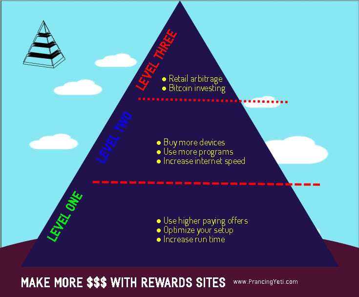 make money with rewards sites and apps